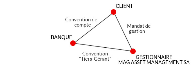 relation tripartite