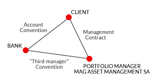 MAG Wealth Management SA