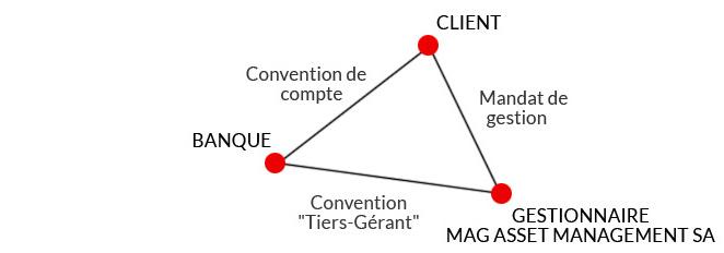relation tripartite